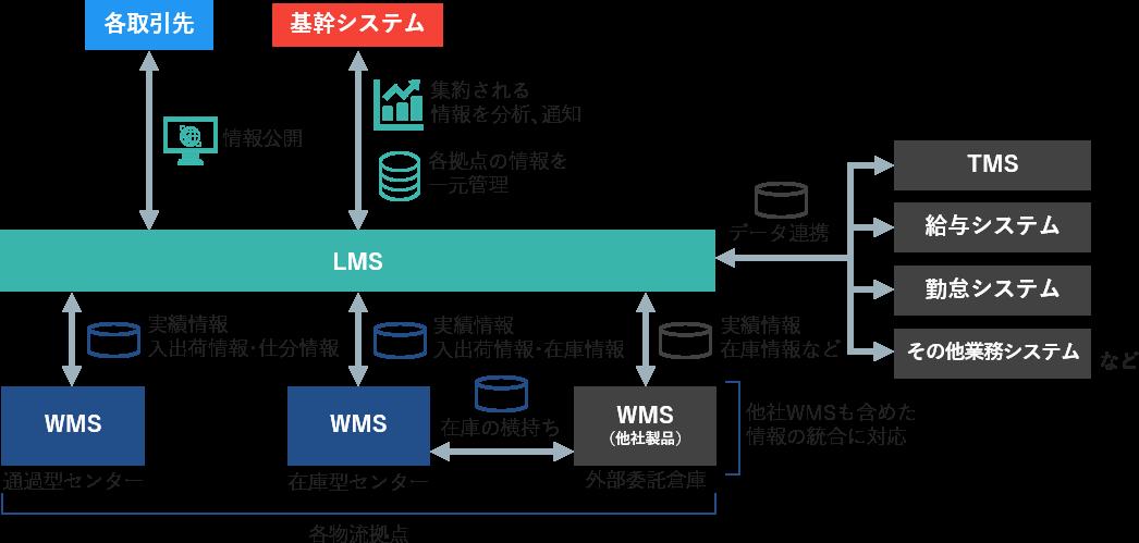 物流統合管理システム